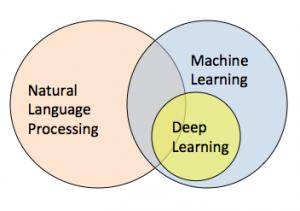 NLP-Deep-Learning-ML